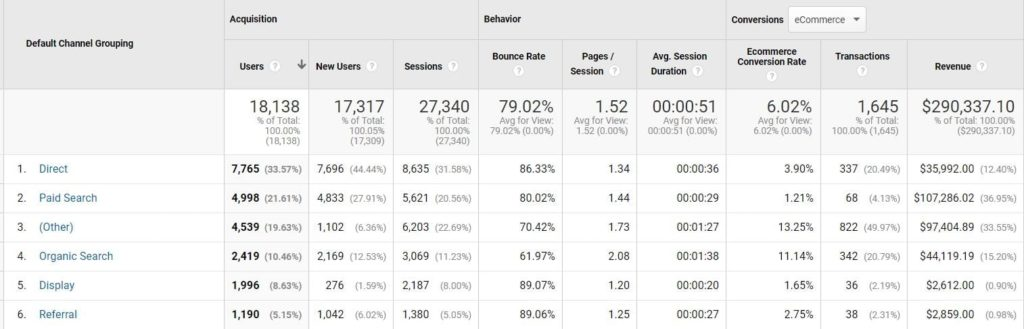 Google Analytics channel stats report